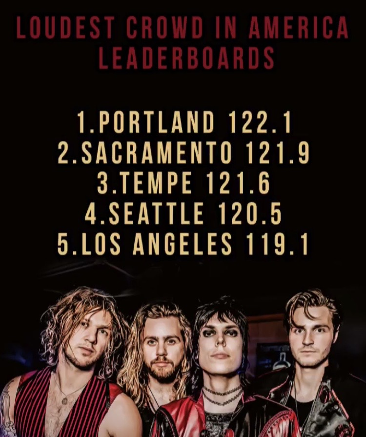 The Struts Loudest City In America Leaderboard
